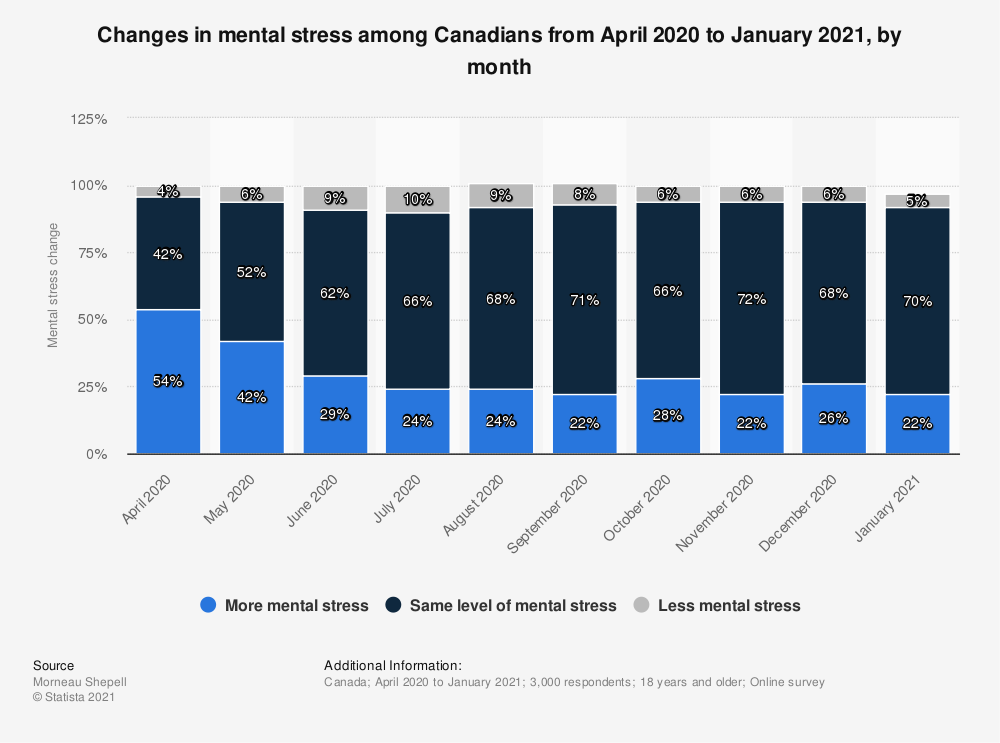 Statistic: Changes in mental stress among Canadians from April 2020 to January 2021, by month   Statista