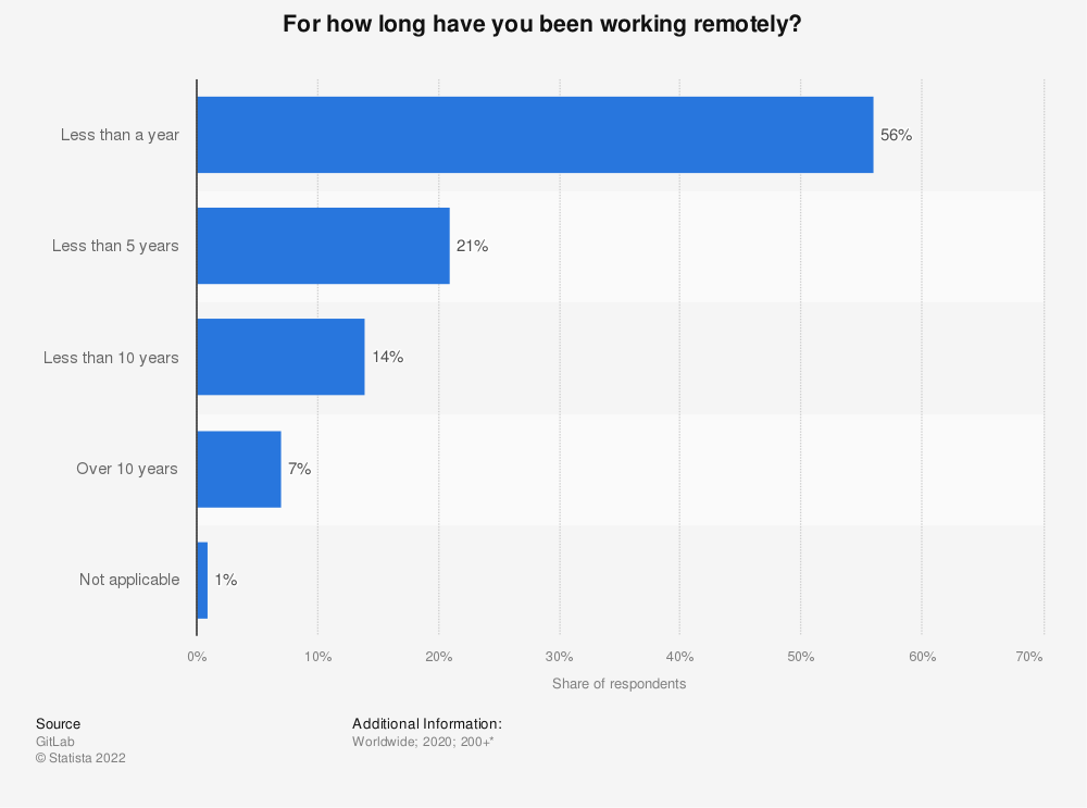 Statistic: For how long have you been working remotely? | Statista