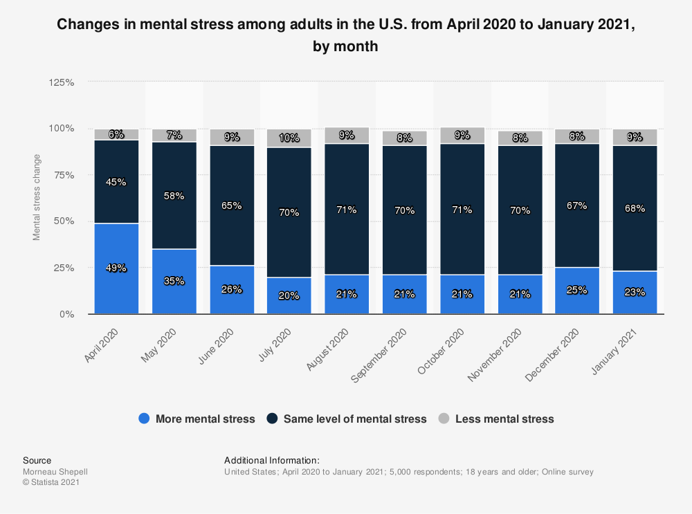 Statistic: Changes in mental stress among adults in the U.S. from April 2020 to January 2021, by month | Statista