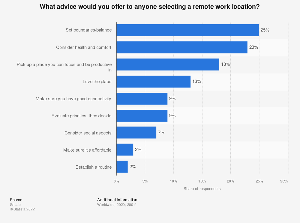 Statistic: What advice would you offer to anyone selecting a remote work location? | Statista