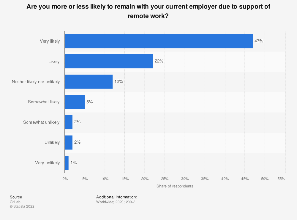 Statistic: Are you more or less likely to remain with your current employer due to support of remote work? | Statista