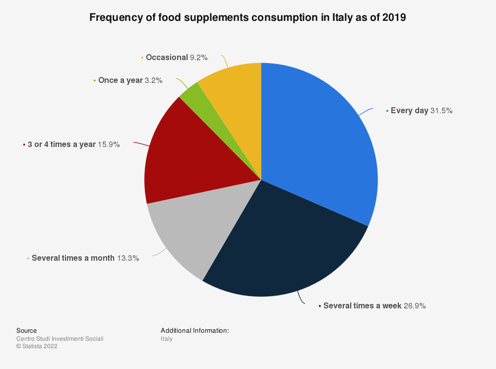 Statistic: Frequency of food supplements consumption in Italy as of 2019 | Statista