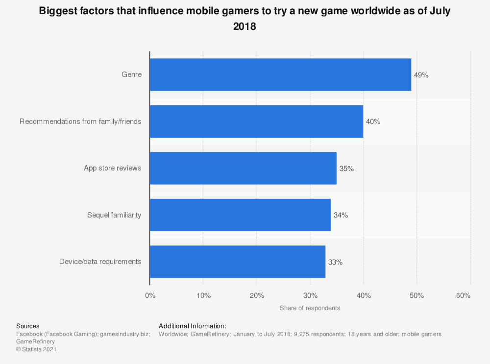 Statistic: Biggest factors that influence mobile gamers to try a new game worldwide as of July 2018 | Statista