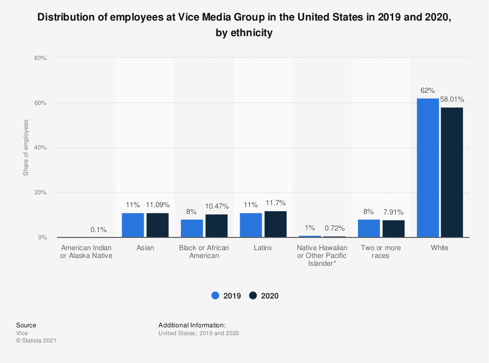 Statistic: Distribution of employees at Vice Media Group in the United States in 2019 and 2020, by ethnicity   Statista