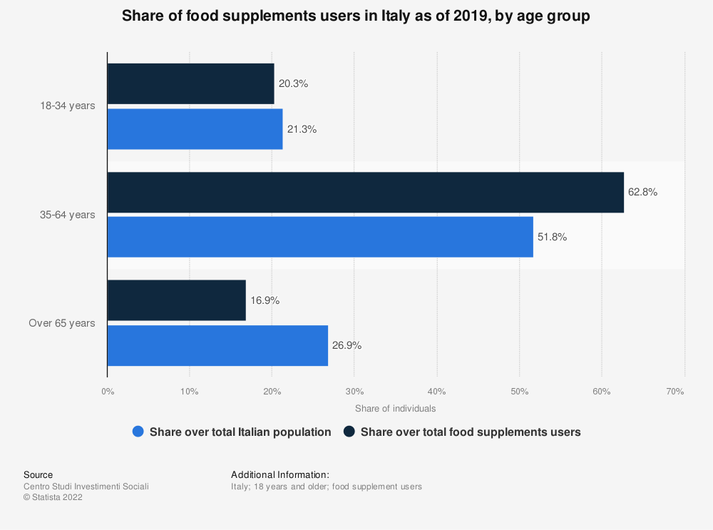 Statistic: Share of food supplements users in Italy as of 2019, by age group | Statista
