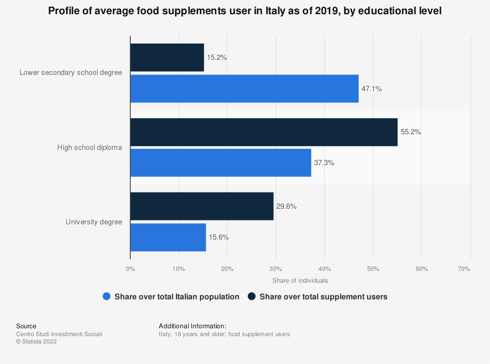 Statistic: Profile of average food supplements user in Italy as of 2019, by educational level   Statista