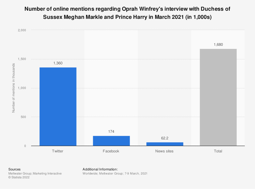 Statistic: Number of online mentions regarding Oprah Winfrey's interview with Duchess of Sussex Meghan Markle and Prince Harry in March 2021 (in 1,000s)   Statista