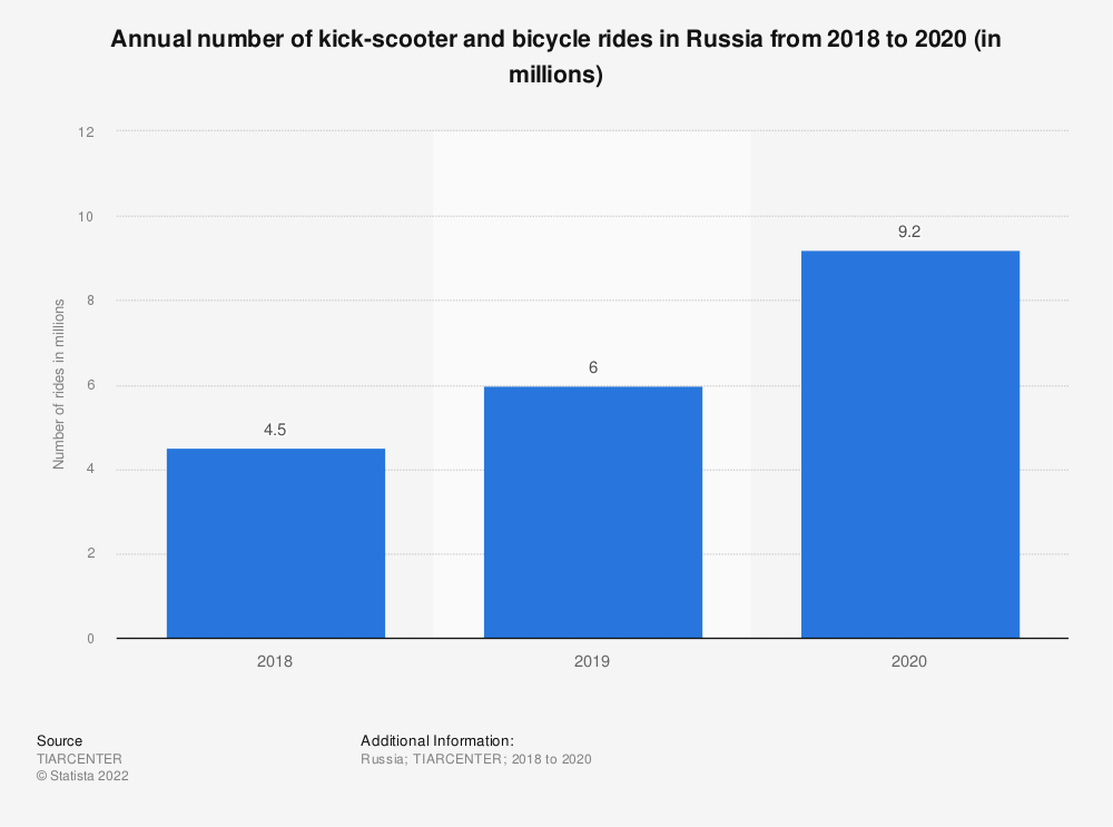 Statistic: Annual number of kick-scooter and bicycle rides in Russia from 2018 to 2020 (in millions)   Statista