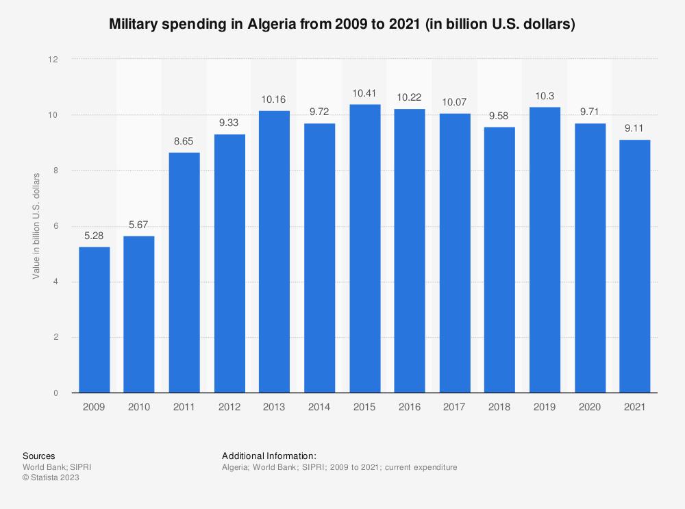 Statistic: Military spending in Algeria from 2009 to 2019 (in billion U.S. dollars) | Statista