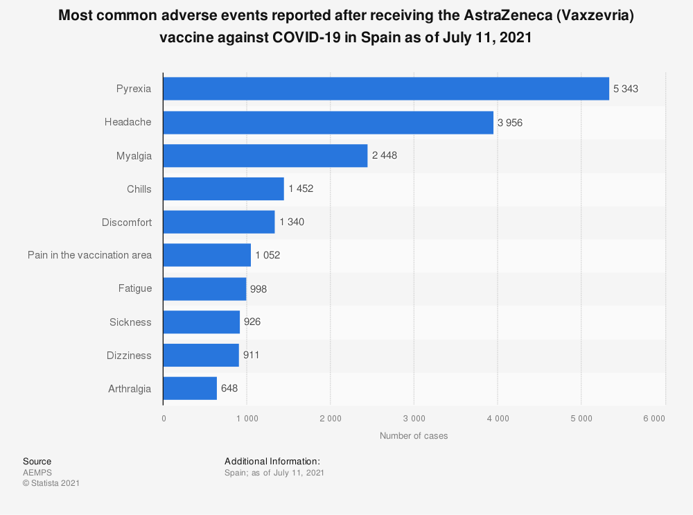 Statistic: Most common adverse events reported after receiving the AstraZeneca (Vaxzevria) vaccine against COVID-19 in Spain as of July 11, 2021 | Statista