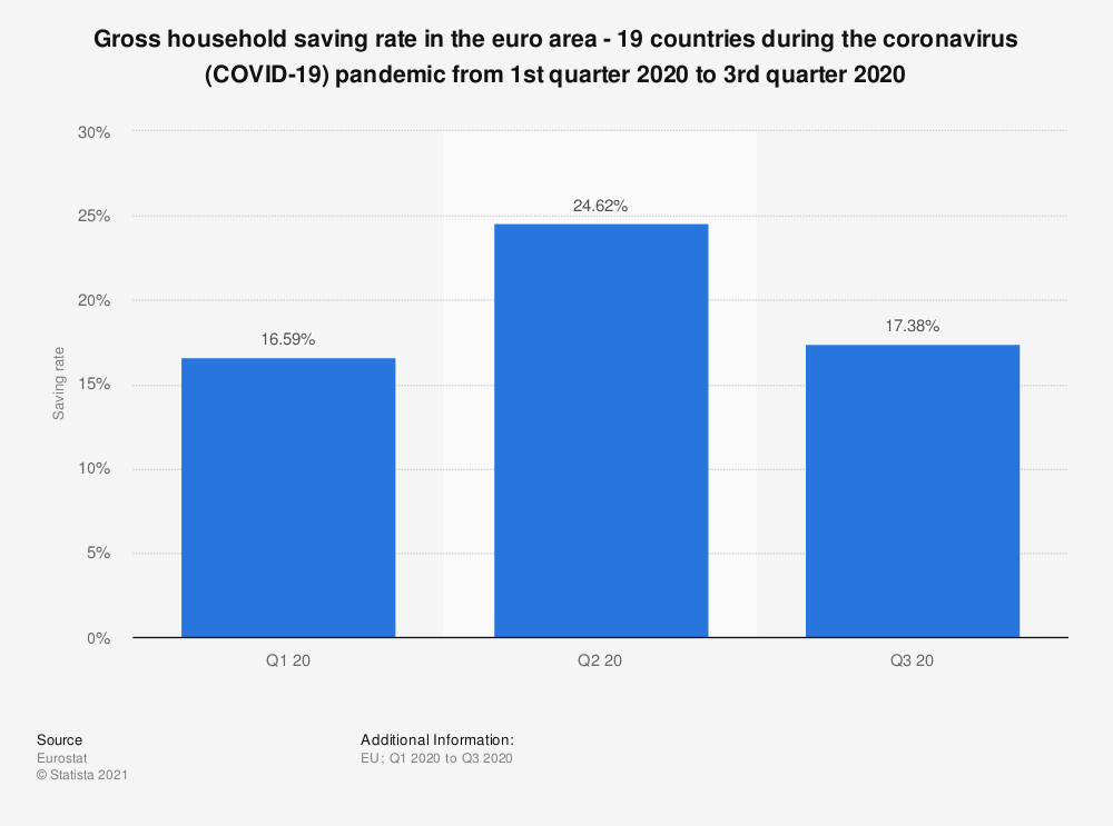 Statistic: Gross household saving rate in the euro area - 19 countries during the coronavirus (COVID-19) pandemic from 1st quarter 2020 to 3rd quarter 2020 | Statista
