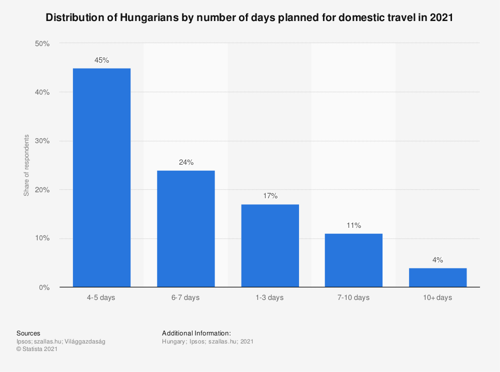 Statistic: Distribution of Hungarians by number of days planned for domestic travel in 2021   Statista