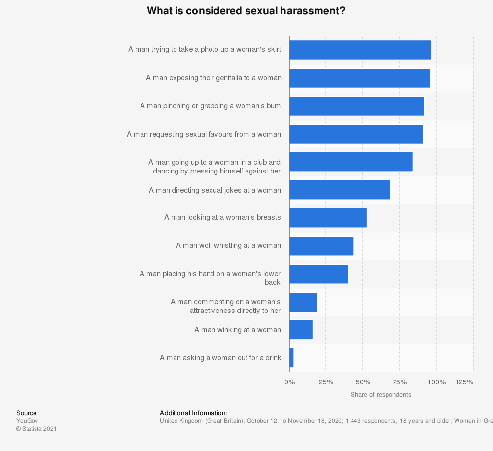 Statistic: What is considered sexual harassment?   Statista