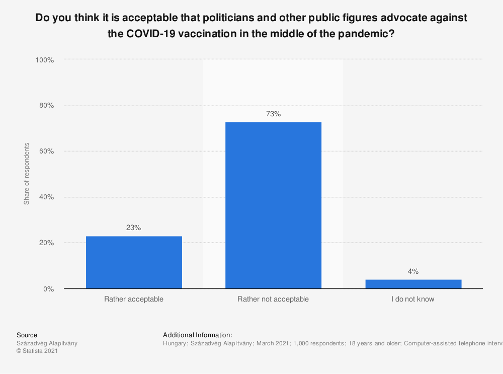 Statistic: Do you think it is acceptable that politicians and other public figures advocate against the COVID-19 vaccination in the middle of the pandemic?   Statista