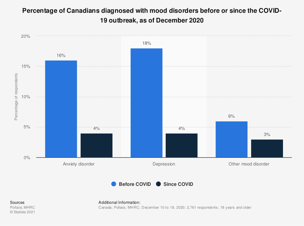 Statistic: Percentage of Canadians diagnosed with mood disorders before or since the COVID-19 outbreak, as of December 2020 | Statista