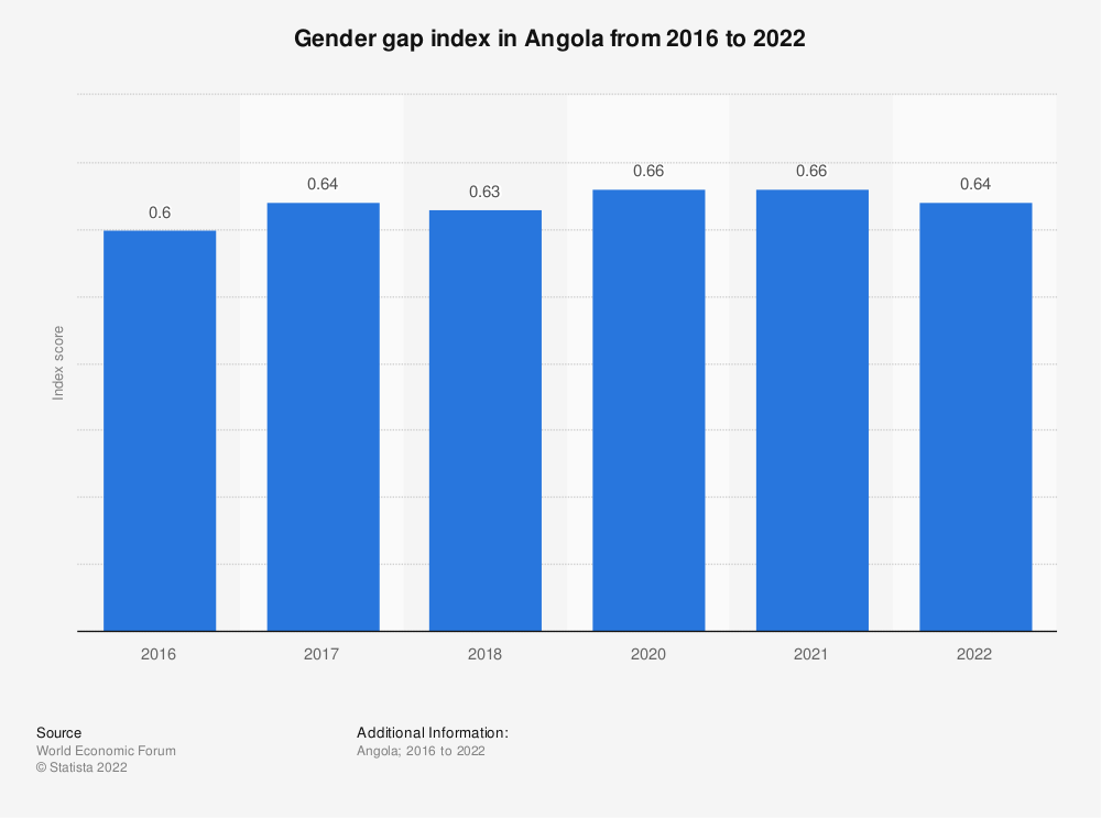 Statistic: Gender gap index in Angola from 2016 to 2021 | Statista