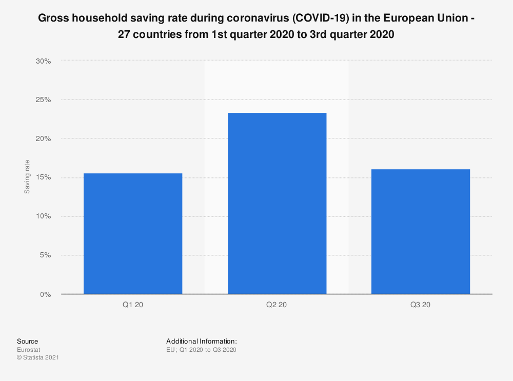 Statistic: Gross household saving rate during coronavirus (COVID-19) in the European Union - 27 countries from 1st quarter 2020 to 3rd quarter 2020 | Statista