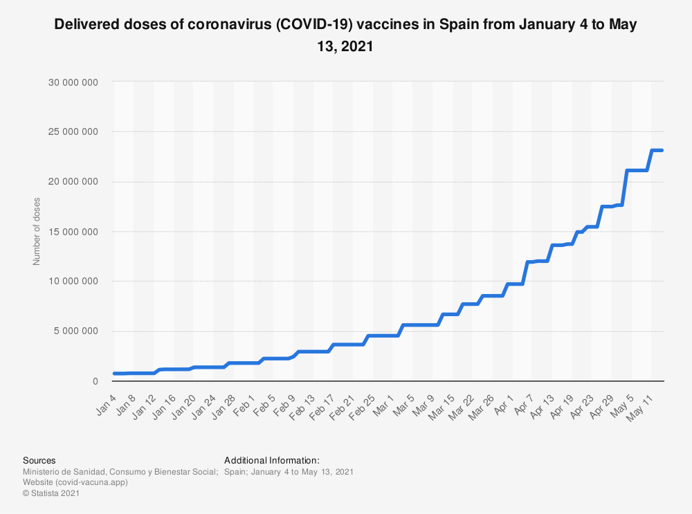 Statistic: Delivered doses of coronavirus (COVID-19) vaccines in Spain from January 4 to May 13, 2021   Statista