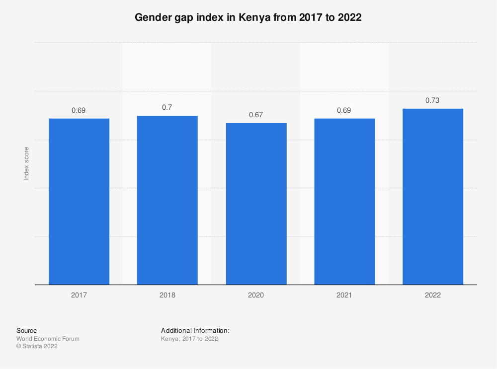 Statistic: Gender gap index in Kenya from 2017 to 2021   Statista