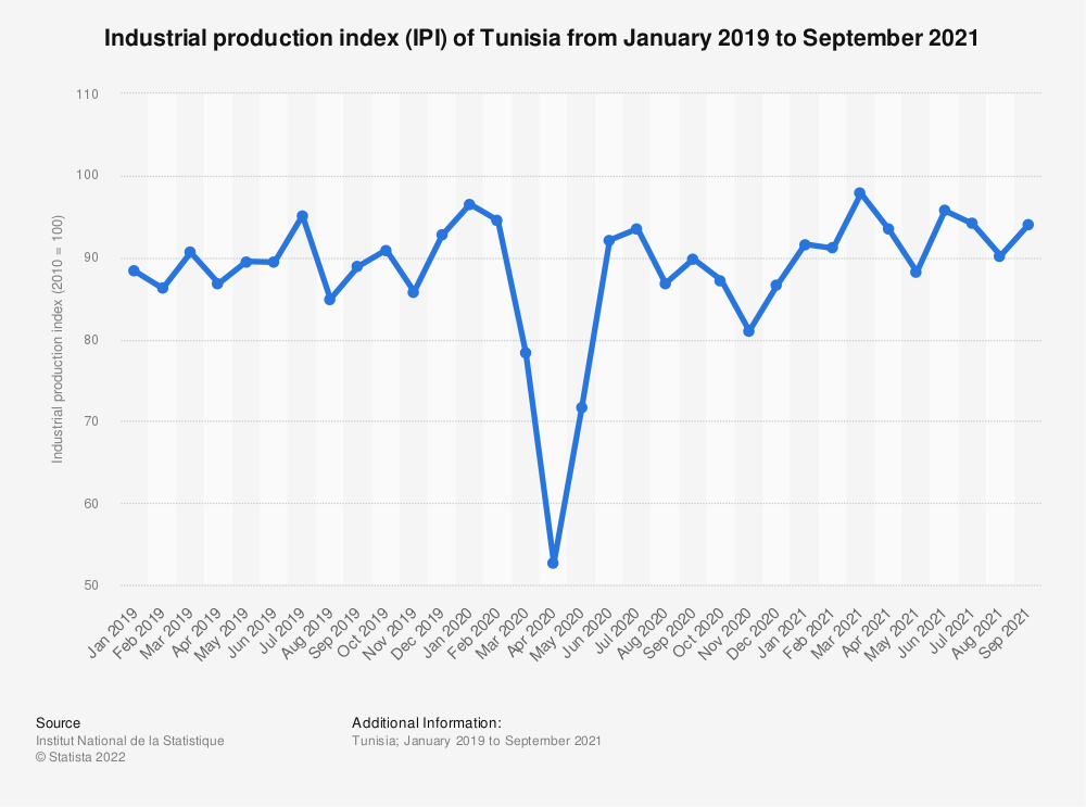 Statistic: Industrial production index (IPI) of Tunisia from January 2019 to June 2021   Statista