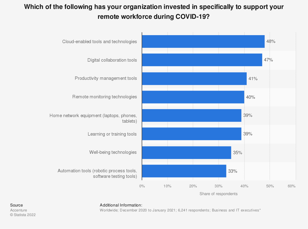 Statistic: Which of the following has your organization invested in specifically to support your remote workforce during COVID-19? | Statista