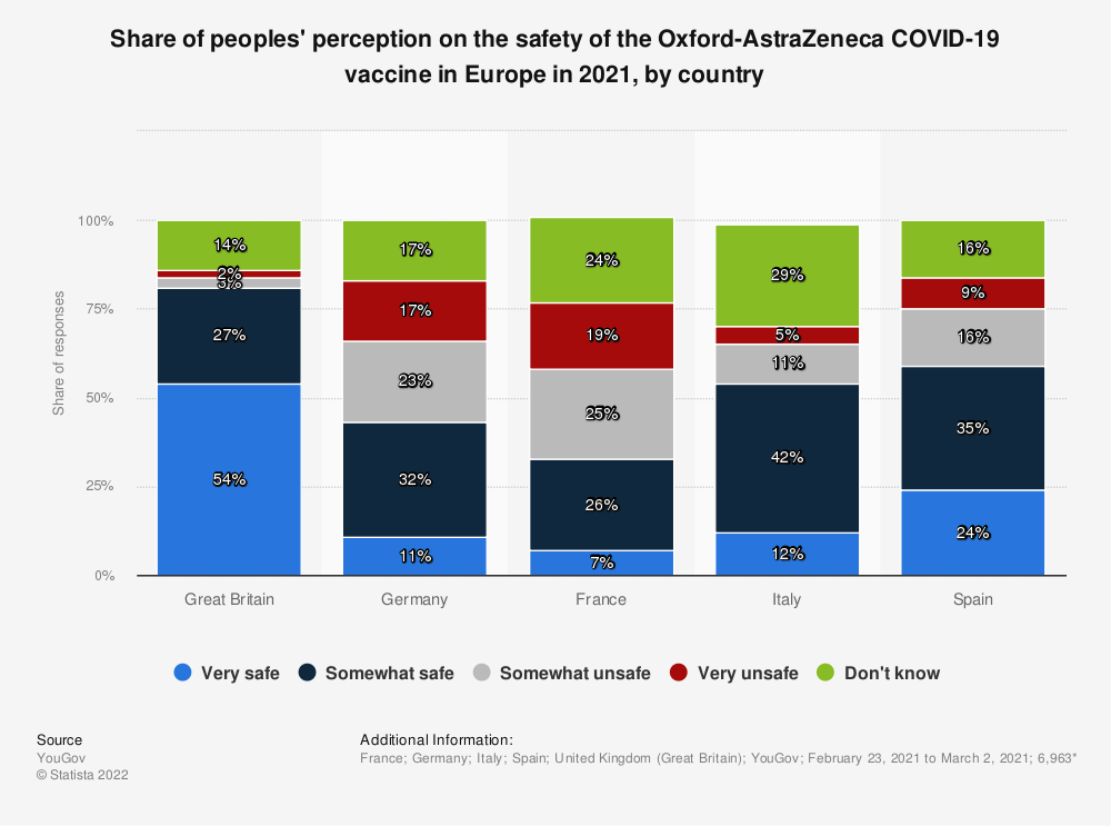 Statistic: Share of peoples' perception on the safety of the Oxford-AstraZeneca COVID-19 vaccine in Europe in 2021, by country   Statista