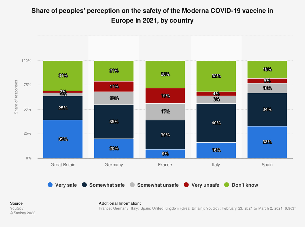 Statistic: Share of peoples' perception on the safety of the Moderna COVID-19 vaccine in Europe in 2021, by country   Statista