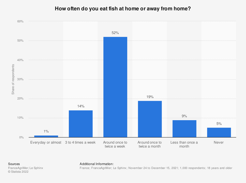 Statistic: How often do you eat fish at home or away from home? | Statista