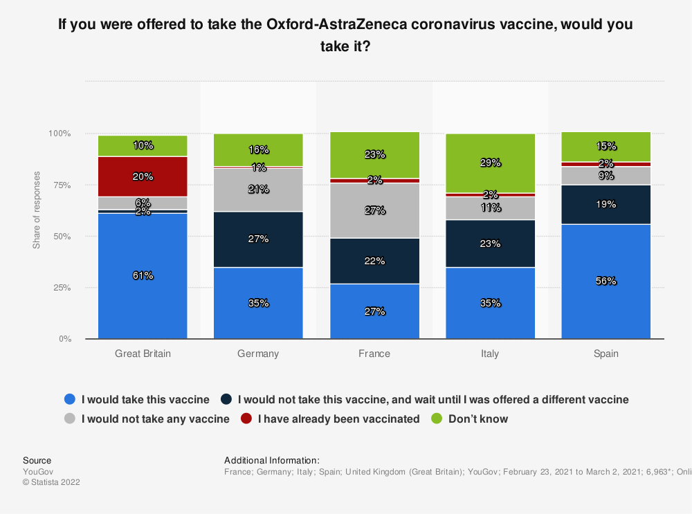Statistic: If you were offered to take the Oxford-AstraZeneca coronavirus vaccine, would you take it?   Statista