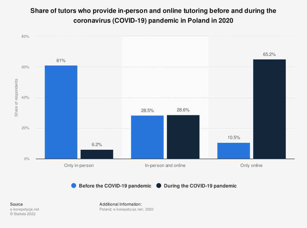 Statistic: Share of tutors who provide in-person and online tutoring before and duing the coronavirus (COVID-19) pandemic in Poland in 2020 | Statista