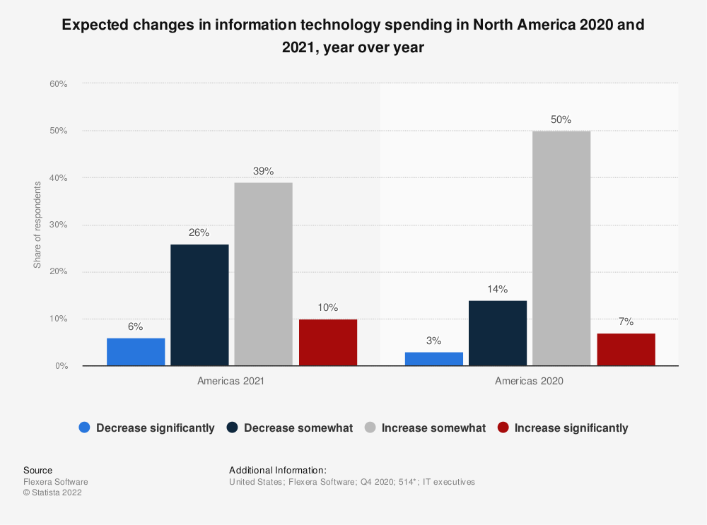Statistic: Expected changes in information technology spending in North America 2020 and 2021, year over year | Statista