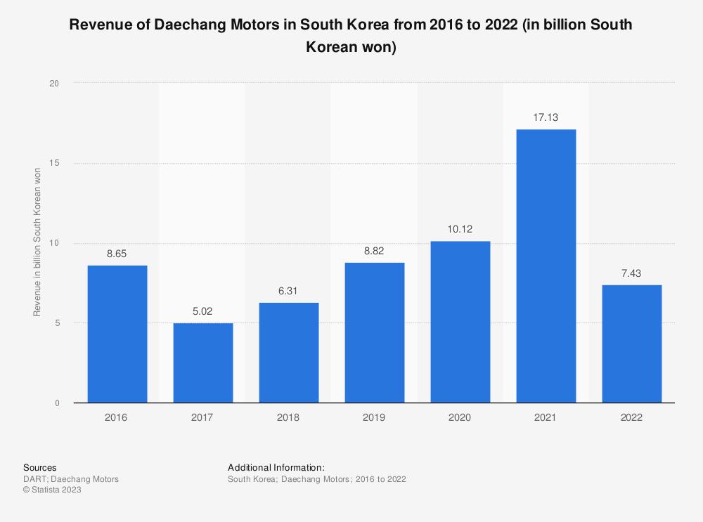 Statistic: Revenue of Daechang Motors in South Korea from 2016 to 2020 (in billion South Korean won) | Statista