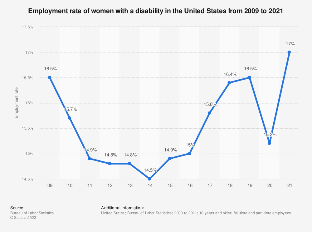 Statistic: Employment rate of women with a disability in the United States from 2009 to 2020 | Statista
