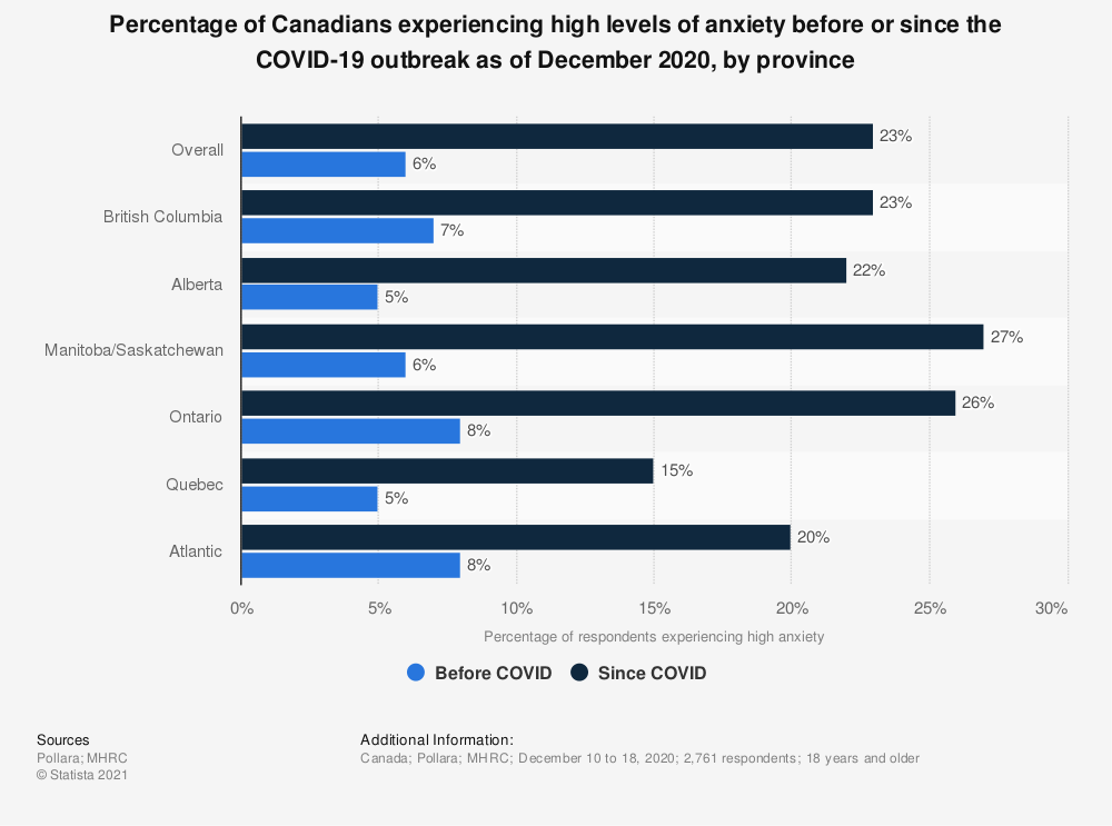 Statistic: Percentage of Canadians experiencing high levels of anxiety before or since the COVID-19 outbreak as of December 2020, by province | Statista