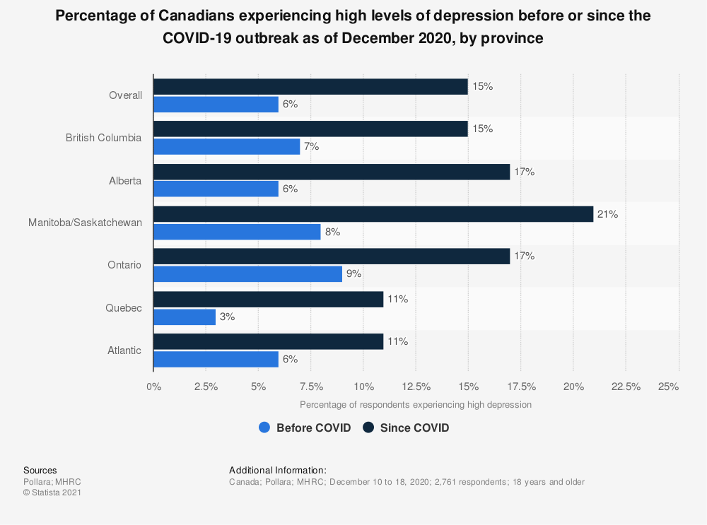 Statistic: Percentage of Canadians experiencing high levels of depression before or since the COVID-19 outbreak as of December 2020, by province   Statista