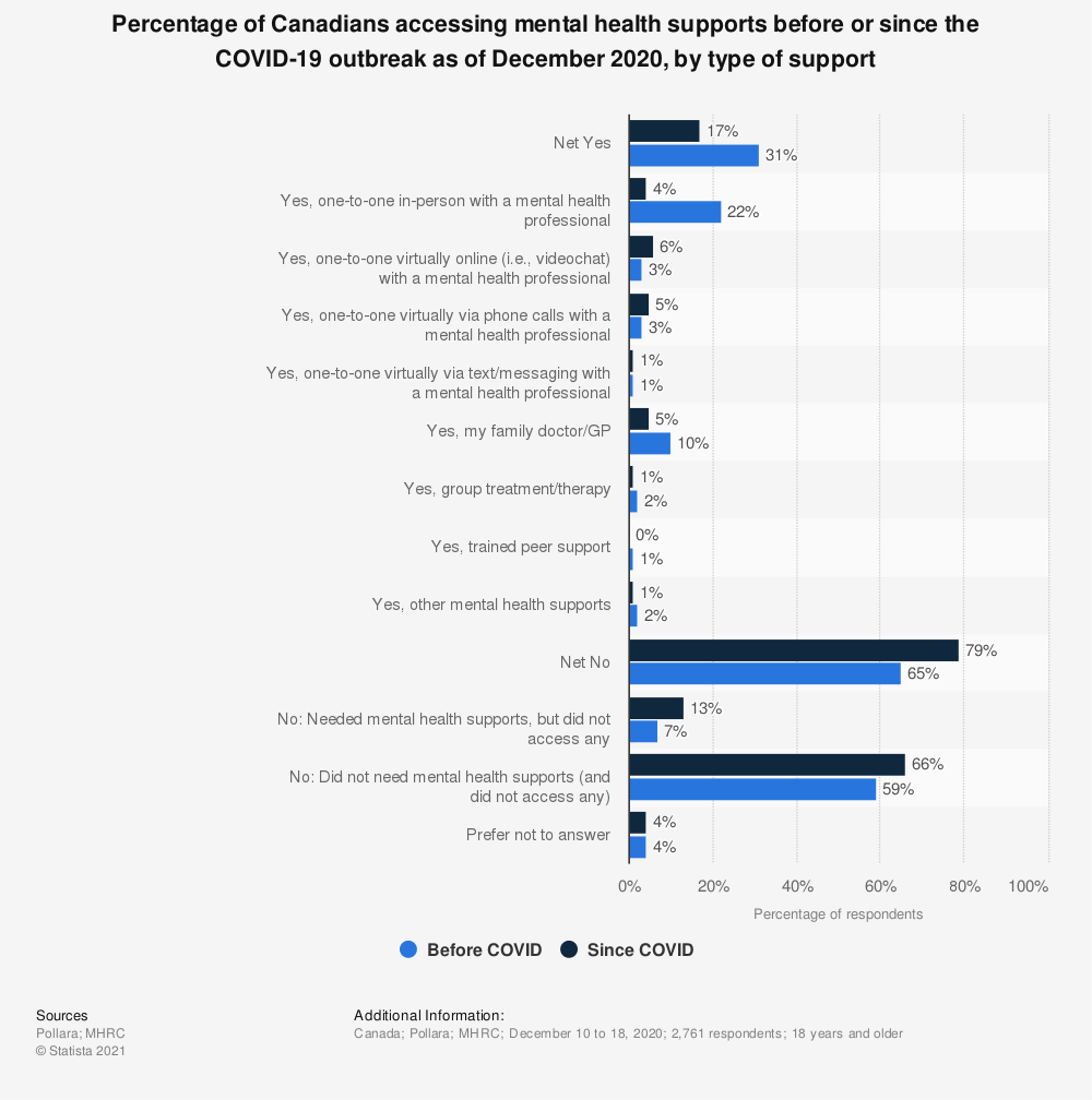 Statistic: Percentage of Canadians accessing mental health supports before or since the COVID-19 outbreak as of December 2020, by type of support | Statista