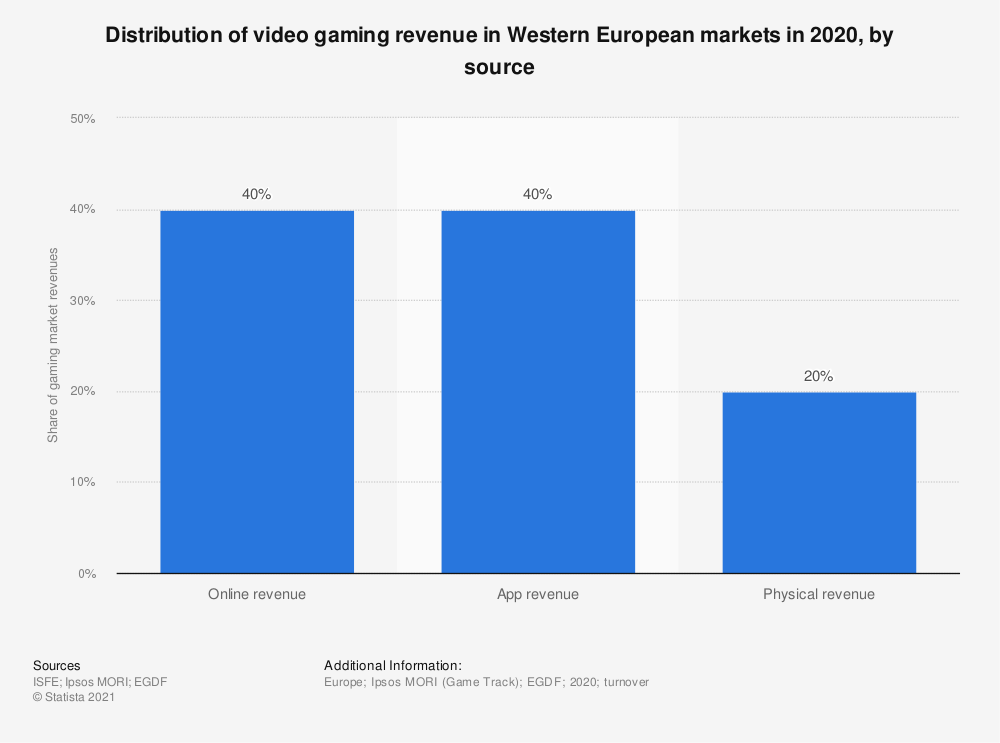 Statistic: Distribution of video gaming revenue in Western European markets in 2020, by source  | Statista