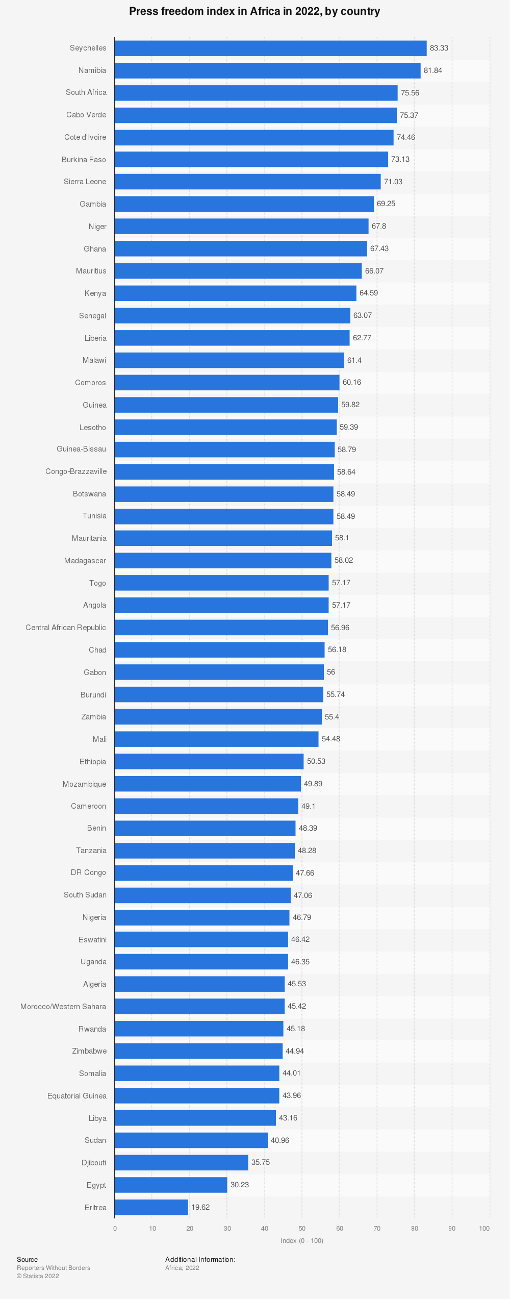 Statistic: Press freedom index in Africa in 2021, by country  | Statista