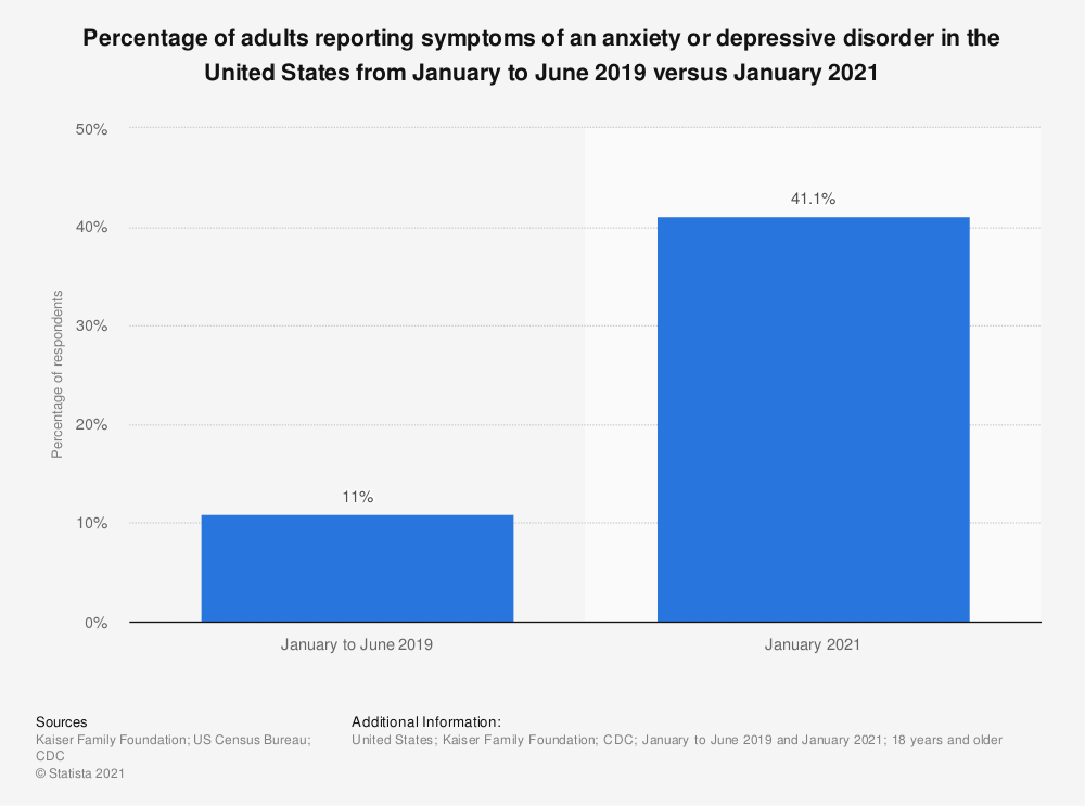 Statistic: Percentage of adults reporting symptoms of an anxiety or depressive disorder in the United States from January to June 2019 versus January 2021 | Statista