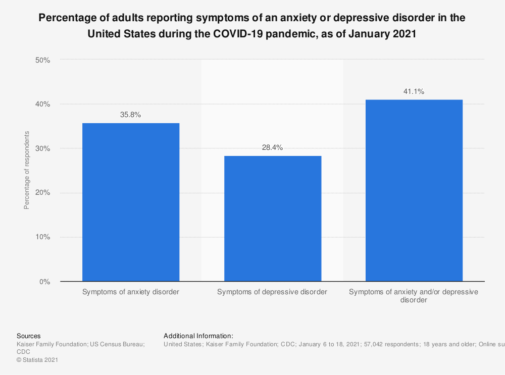 Statistic: Percentage of adults reporting symptoms of an anxiety or depressive disorder in the United States during the COVID-19 pandemic, as of January 2021 | Statista