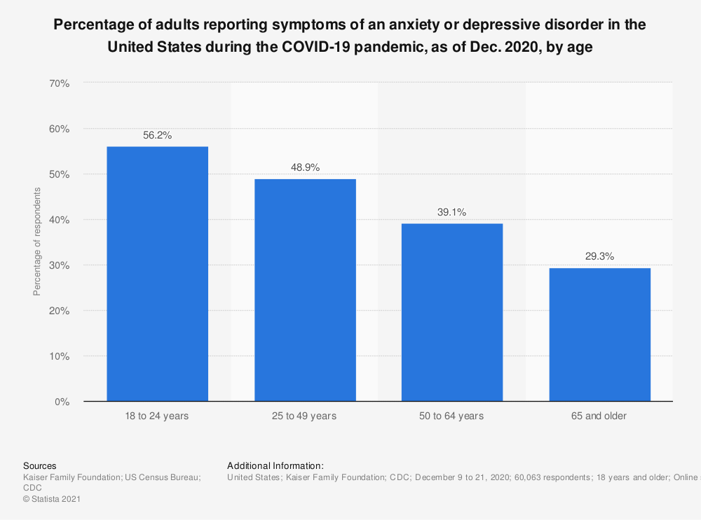 Statistic: Percentage of adults reporting symptoms of an anxiety or depressive disorder in the United States during the COVID-19 pandemic, as of Dec. 2020, by age | Statista