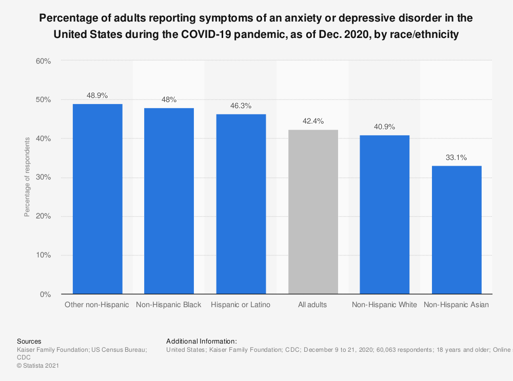 Statistic: Percentage of adults reporting symptoms of an anxiety or depressive disorder in the United States during the COVID-19 pandemic, as of Dec. 2020, by race/ethnicity   Statista