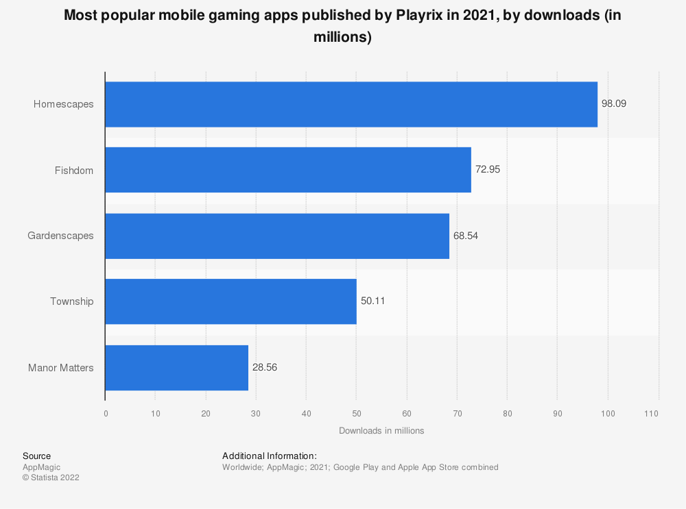 Statistic: Most popular mobile gaming apps published by Playrix in 2020, by downloads (in millions)   Statista
