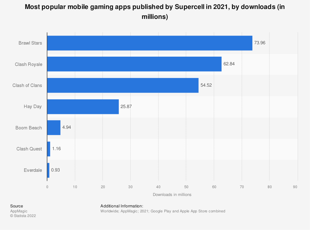 Statistic: Most popular mobile gaming apps published by Supercell in 2020, by downloads (in millions) | Statista