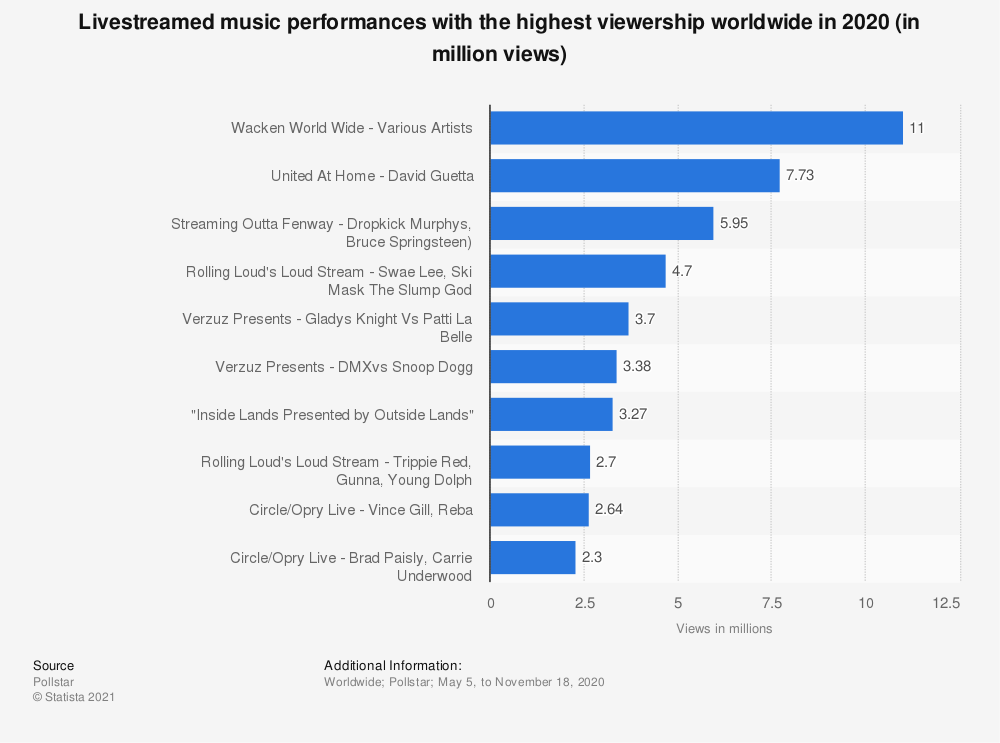 Statistic: Livestreamed music performances with the highest viewership worldwide in 2020 (in million views)   Statista