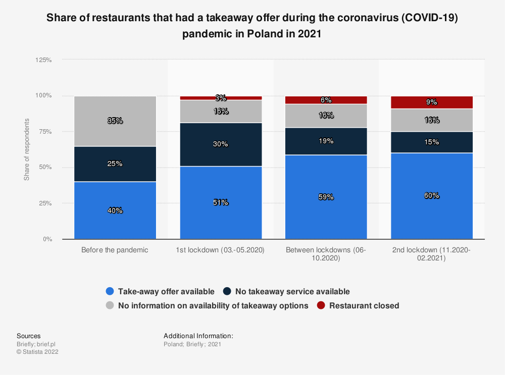 Statistic: Share of restaurants that had a takeaway offer during the coronavirus (COVID-19) pandemic in Poland in 2021  | Statista