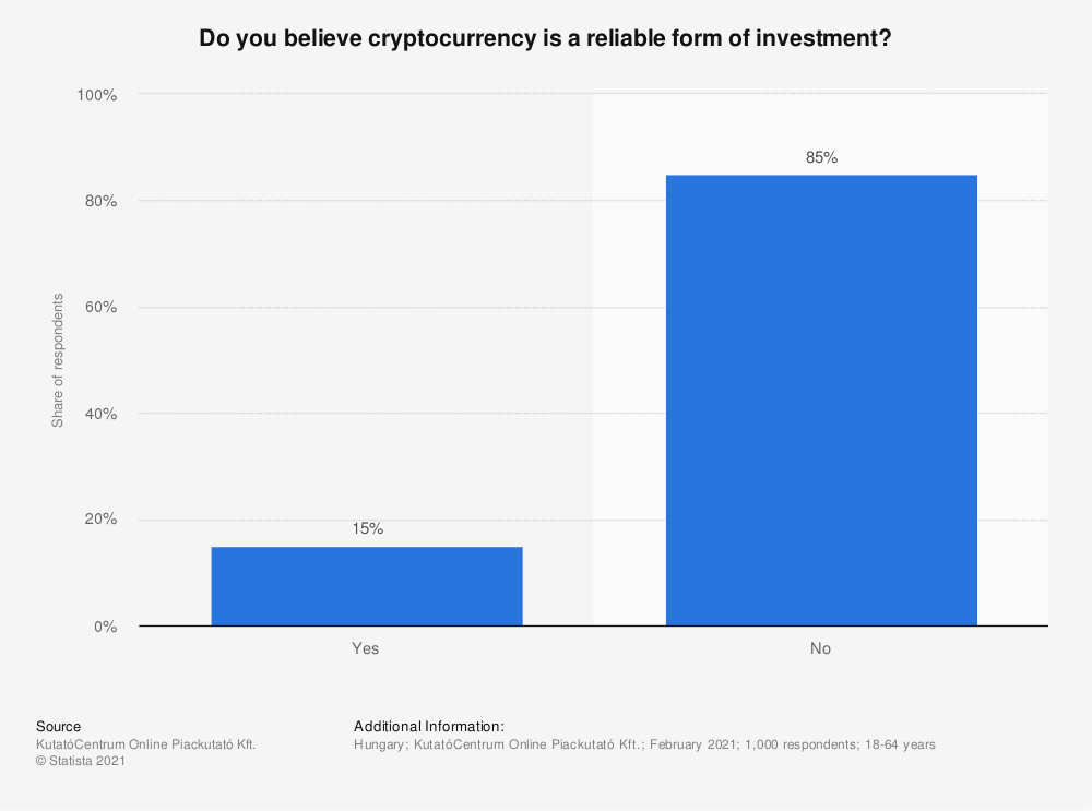 Statistic: Do you believe cryptocurrency is a reliable form of investment? | Statista