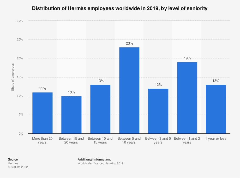 Statistic: Distribution of Hermès employees worldwide in 2019, by level of seniority  | Statista