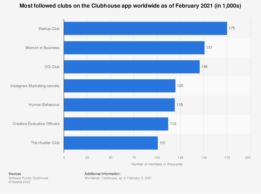 Statistic: Most followed clubs on the Clubhouse app worldwide as of February 2021 (in 1,000s)   Statista