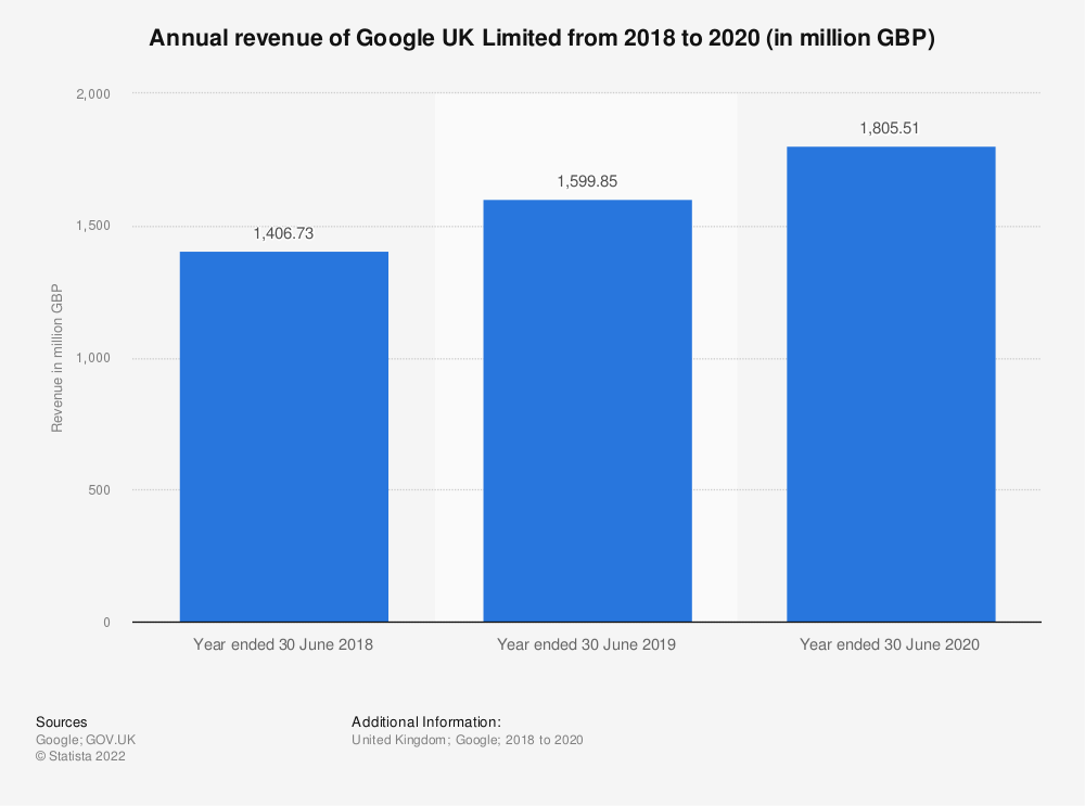 Statistic: Annual revenue of Google UK Limited from 2018 to 2020 (in million GBP) | Statista
